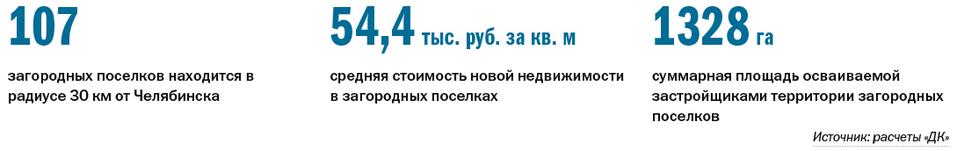Дом, лес, озеро: рейтинг самых популярных загородных поселков Челябинска 1