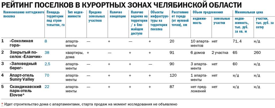 Дом, лес, озеро: рейтинг самых популярных загородных поселков Челябинска 4