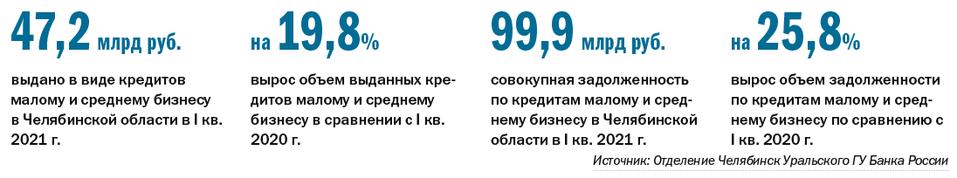 Кредиты для бизнеса: спрос растет, ставки — тоже. Рейтинг кредитующих банков Челябинска 1