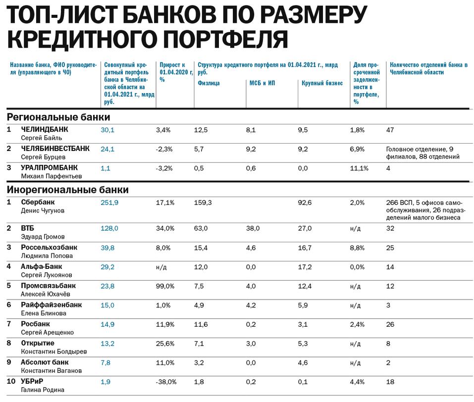 Кредиты для бизнеса: спрос растет, ставки — тоже. Рейтинг кредитующих банков Челябинска 2