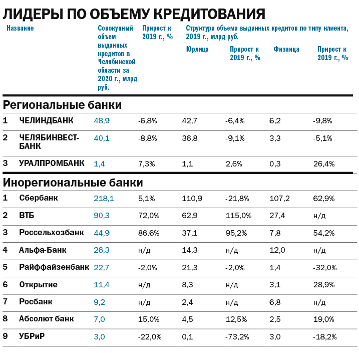 Кредиты для бизнеса: спрос растет, ставки — тоже. Рейтинг кредитующих банков Челябинска 3