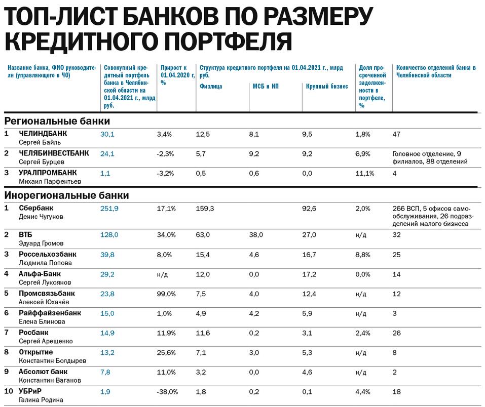 Рейтинг банков 2021 - Деловой квартал 2