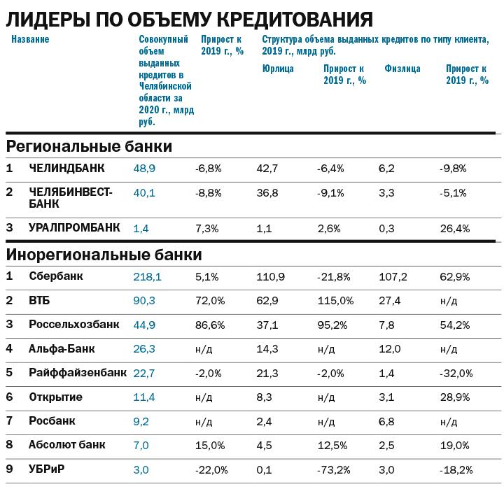 Рейтинг банков 2021 - Деловой квартал 5