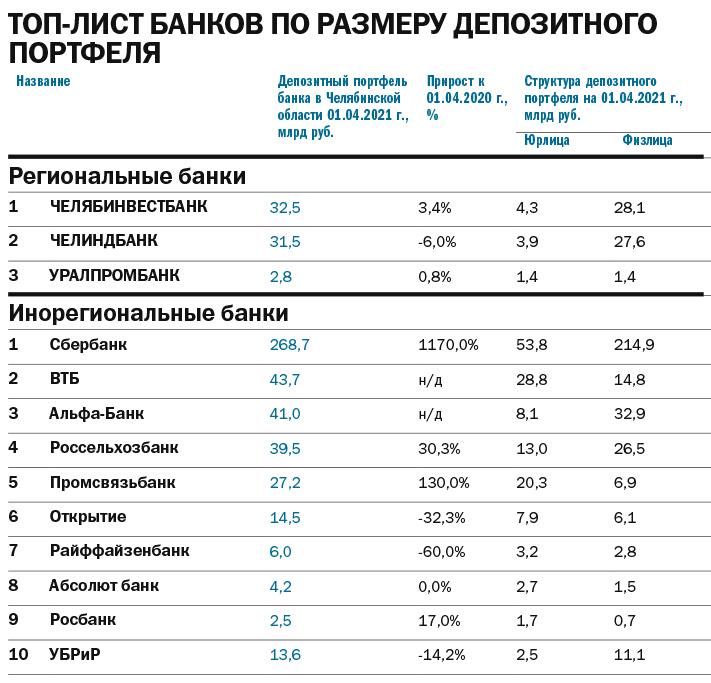Рейтинг банков 2021 - Деловой квартал 8