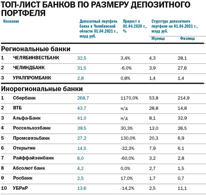 Банковские вклады: приток на фоне минимальных ставок. Прогнозы экспертов 1