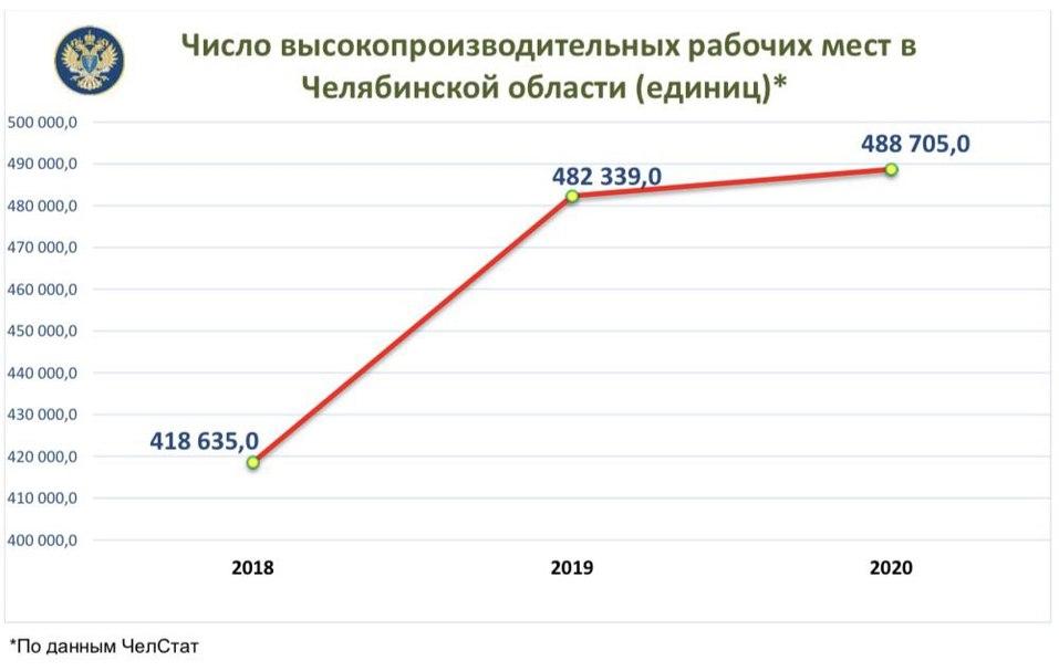 Число рабочих мест в Челябинске почти достигло 500 тыс. 1