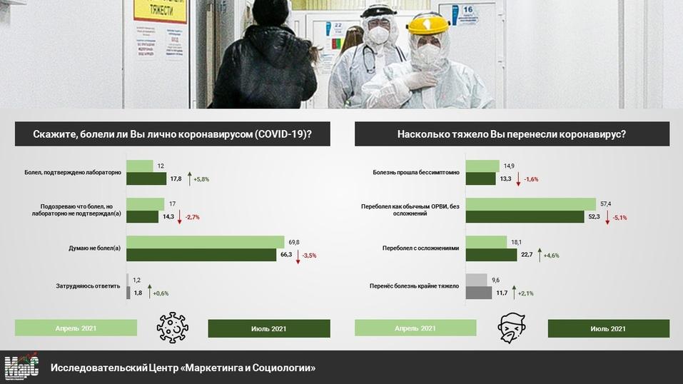Почти половина челябинцев против, но число вакцинированных от COVID-19 постепенно растет 2