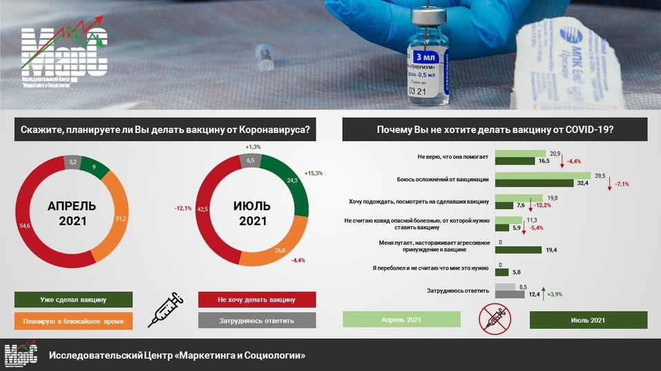 Почти половина челябинцев против, но число вакцинированных от COVID-19 постепенно растет 1