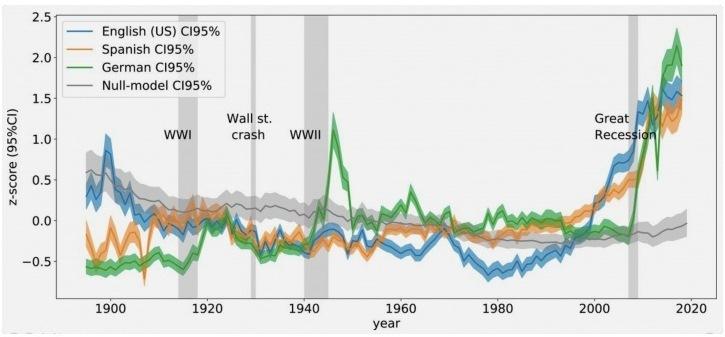 График частотности фраз, отражающих когнитивные искажения при депрессивном и тревожном мышлении: синий — английские источники, зеленый — немецкие, оранжевый — испанские.