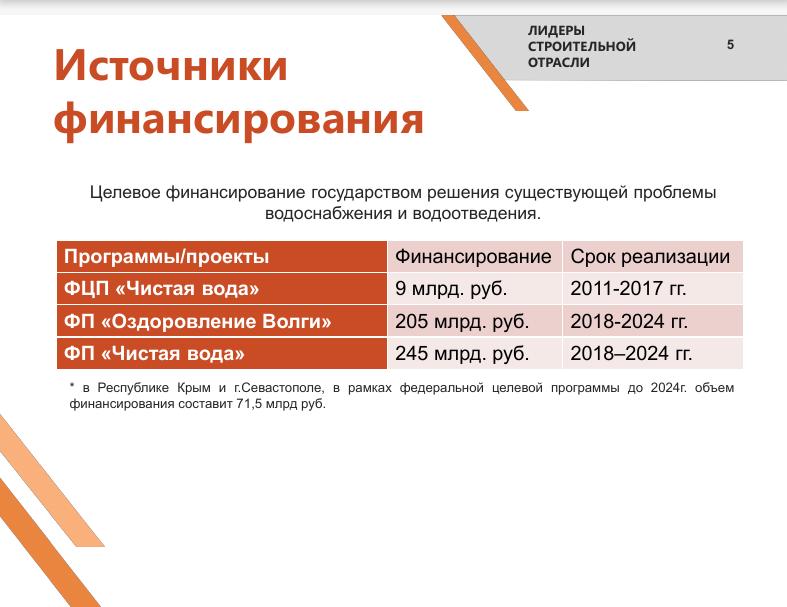 Федеральные целевые программы по модернизации очистных сооружений. Источник: презентация Александра Трофимова
