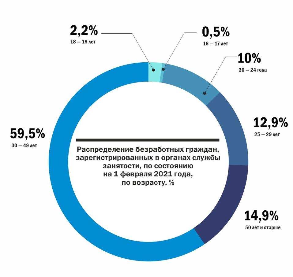 Инфографика: Официально зарегистрированные безработные по возрастам