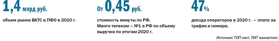 ТОП-7 виртуальных АТС для бизнеса в Нижегородской области 3