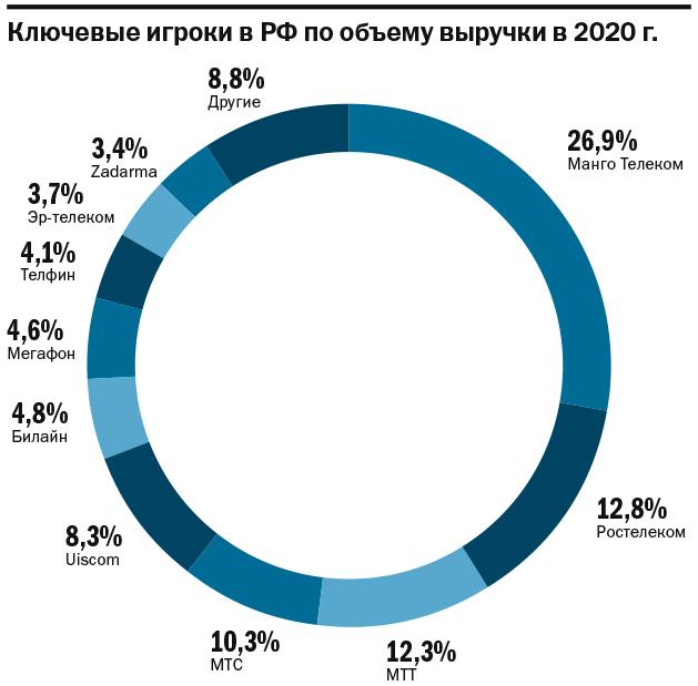 ТОП-7 виртуальных АТС для бизнеса в Нижегородской области 5