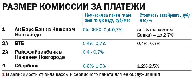 Рейтинг банков: интегрированные сервисы с онлайн-кассой в Нижнем Новгороде 2