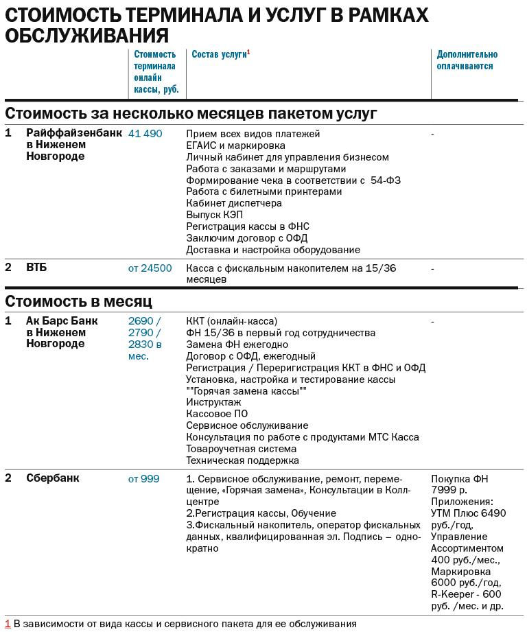 Рейтинг банков: интегрированные сервисы с онлайн-кассой в Нижнем Новгороде 3