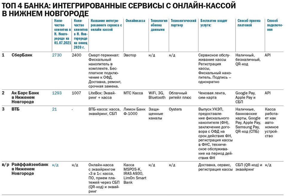 Рейтинг банков: интегрированные сервисы с онлайн-кассой в Нижнем Новгороде 1