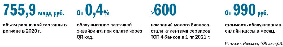Рейтинг банков: интегрированные сервисы с онлайн-кассой в Нижнем Новгороде 4
