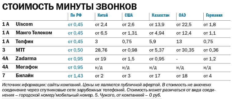 ТОП-7 виртуальных АТС для бизнеса в Нижегородской области 2
