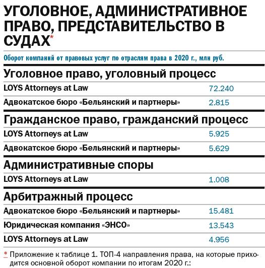 Где получить правовую поддержку: рейтинг юридических компаний Екатеринбурга 3