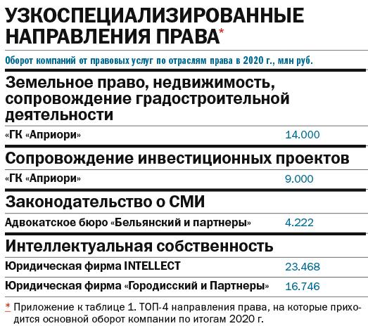 Где получить правовую поддержку: рейтинг юридических компаний Екатеринбурга 5