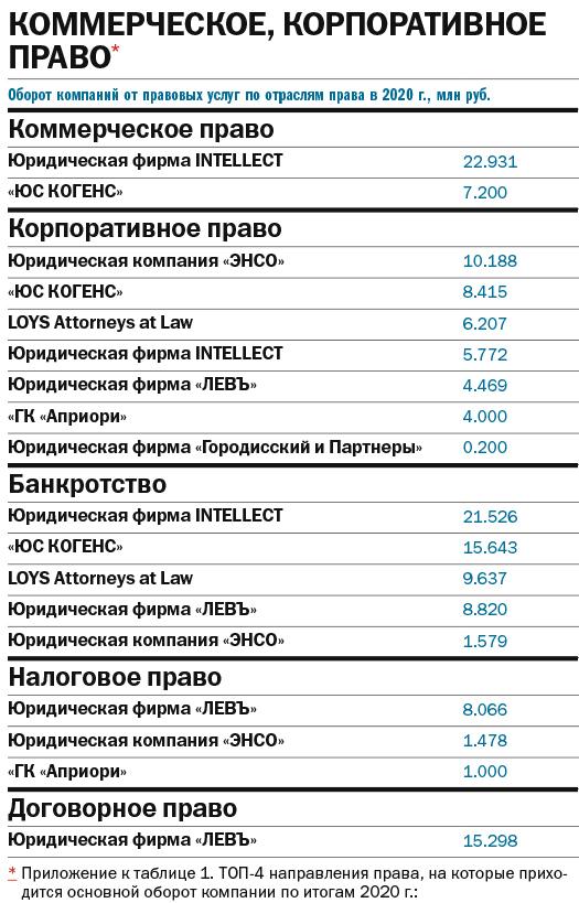 Где получить правовую поддержку: рейтинг юридических компаний Екатеринбурга 7