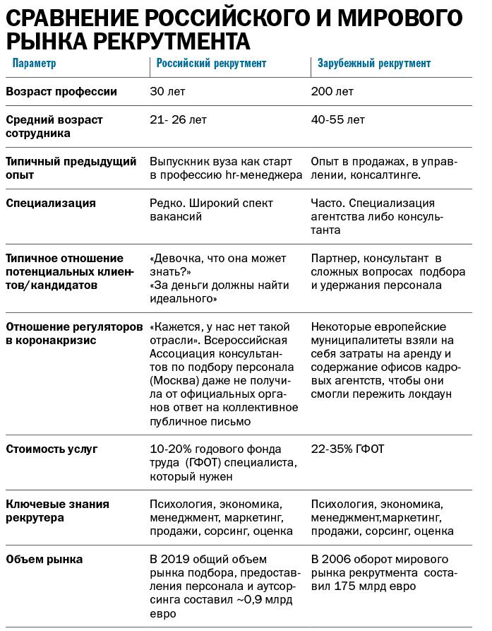 Инфографика: российский и зарубежный рынок рекрутинга