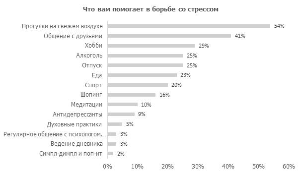 Каждый четвертый россиянин использует алкоголь для снятия стресса   1