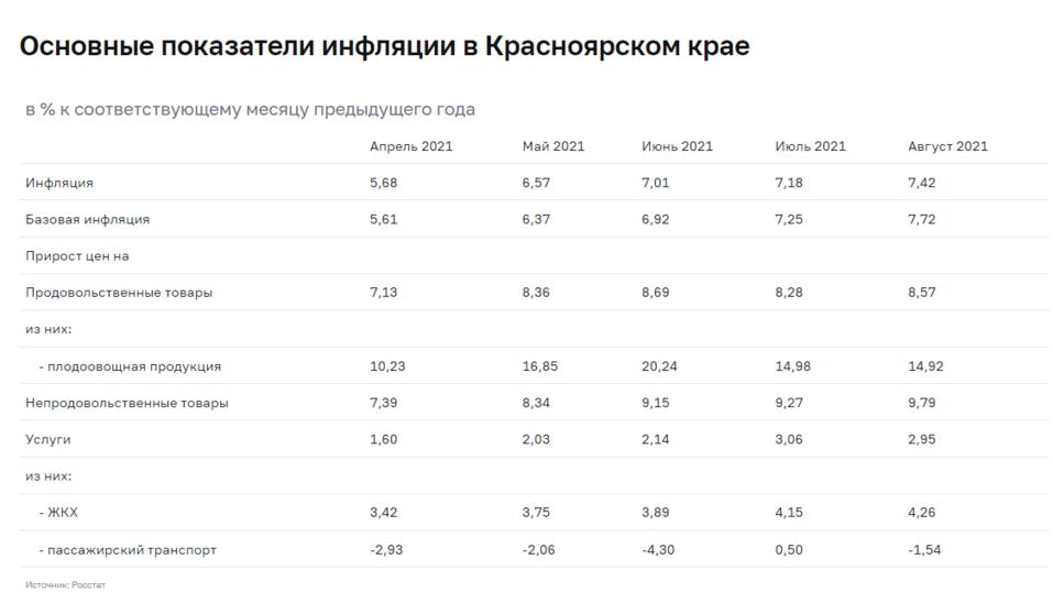 Овощи сдержали инфляцию в Красноярском крае 1