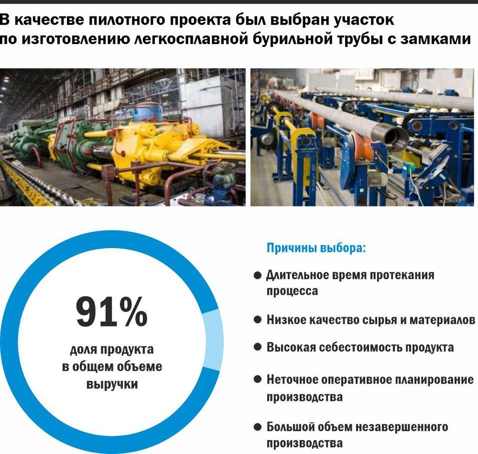 Уральский изготовитель бурильных труб увеличил выработку благодаря нацпроекту 1