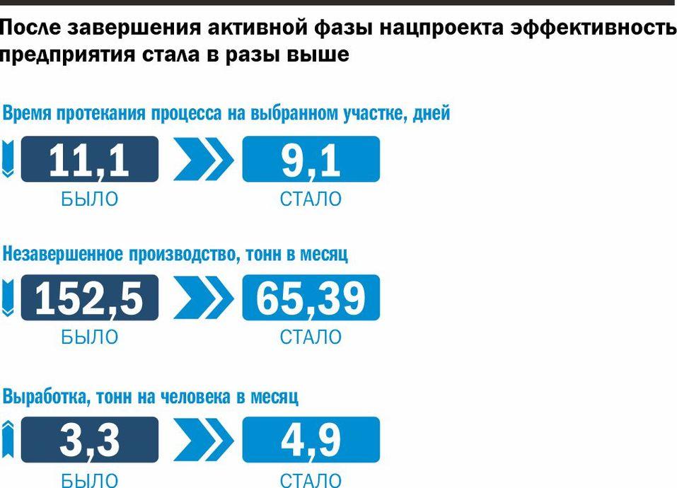 Уральский изготовитель бурильных труб увеличил выработку благодаря нацпроекту 2