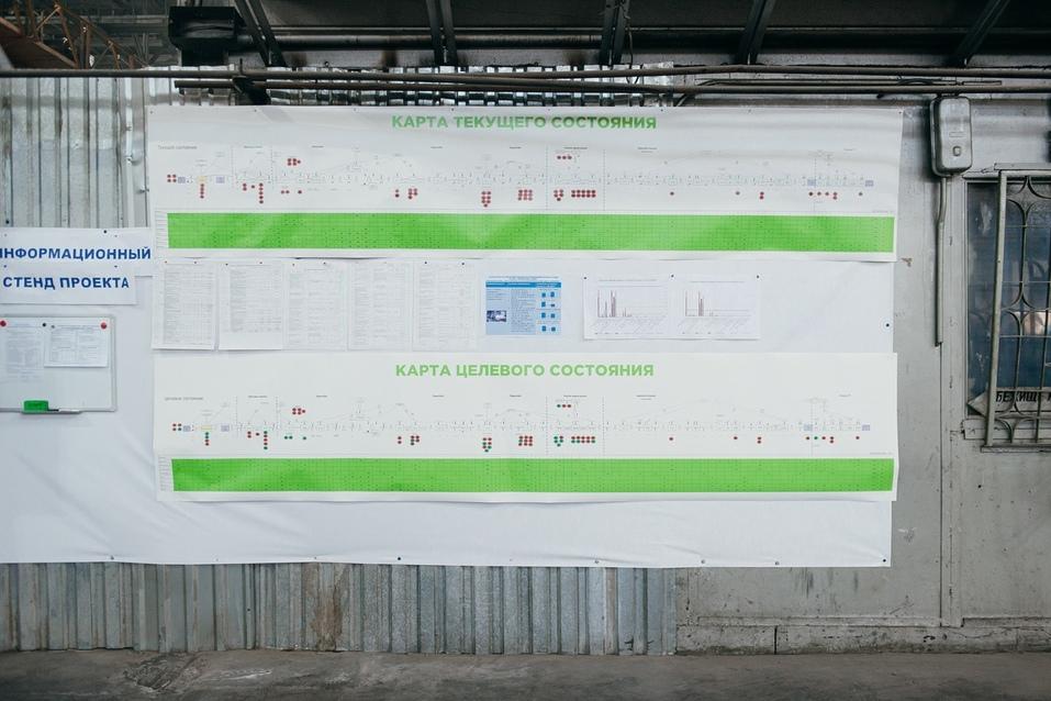 карта текущего состояния производства
