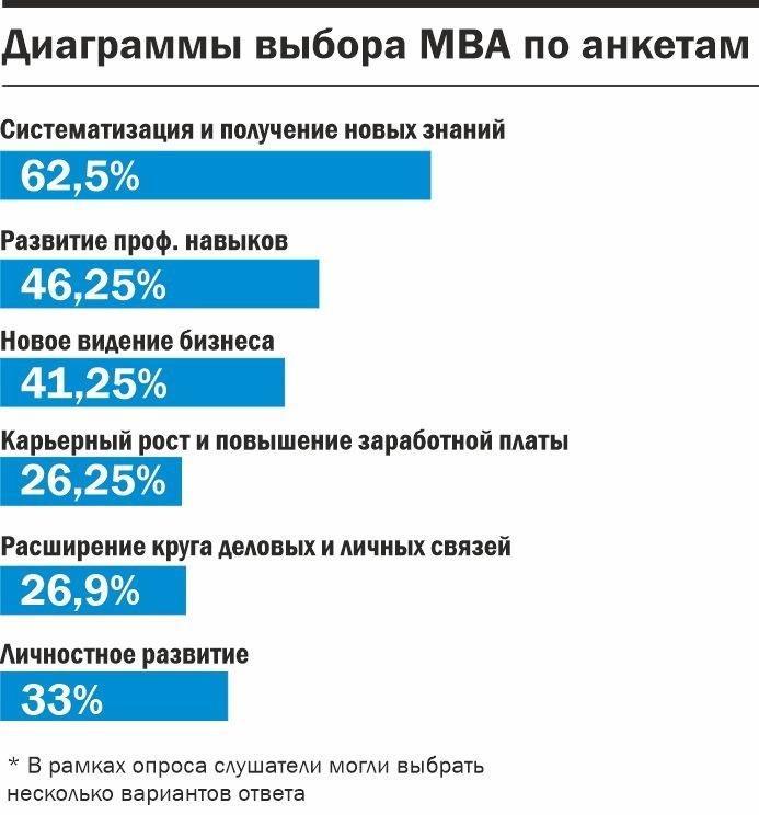 Управление через обучение. Где получить степень МВА? 2