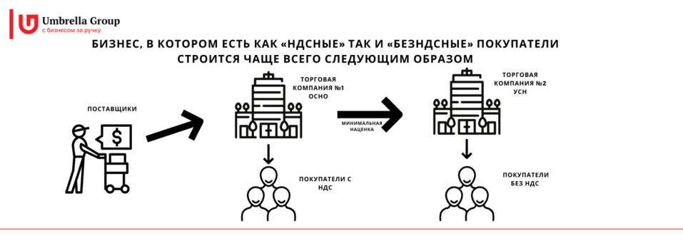 Под прицелом налоговой: риски оптовой и розничной торговли 2