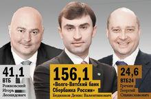 DK.RU составил рейтинг нижегородских банков по кредитам - 13.08.2014