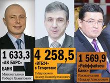 DK.RU представляет рейтинг банков республики Татарстан по автокредитованию 2013