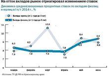 Рост объема вкладов в банках Красноярского края замедлился