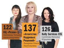 Рейтинг DK.RU: ведущие рекрутинговые компании Красноярска