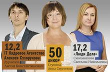 DK.RU составил рейтинг рекрутинговых агентств Новосибирска