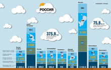 Нижегородская область заняла 5 место среди городов-миллионников по объему ввода жилья