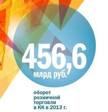 Самые динамично растущие бизнесы Красноярского края - рейтинг DK.RU