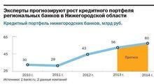 Нижегородские банкиры разошлись в прогнозах по развитию кредитования в регионе