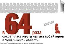 Челябинским работодателям урезали квоты на гастарбайтеров в 64 раза — ЦИФРА НЕДЕЛИ