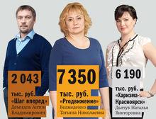 Где учатся бизнесмены Красноярска? Ведущие бизнес-школы – рейтинг DK.RU