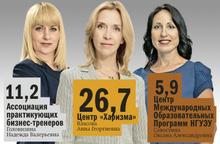 DK.RU опубликовал рейтинг бизнес-школ в Новосибирске