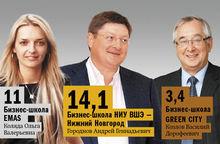 DK.RU составил рейтинг бизнес-школ Нижнего Новгорода - 06.10.2014