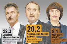 DK.RU составил рейтинг крупнейших бизнес-школ Челябинска