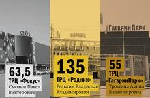 Рейтинг DK.RU: крупнейшие торговые центры Челябинска