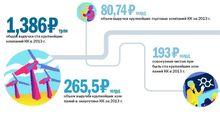 В рейтинге 100 крупнейших компаний Красноярского края треть – промышленные гиганты - 24.10.2014