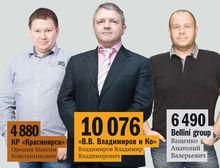 Ведущие ресторанные холдинги Красноярска – рейтинг DK.RU