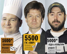 DK.RU составил рейтинг ресторанных холдингов Нижнего Новгорода